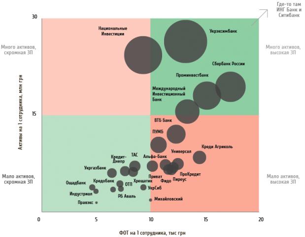 где самые высокие зарплаты в банках
