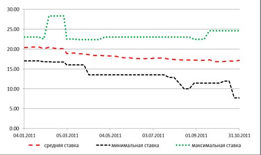 Средняя ставка по кредитам 2011 курсы валют вологда